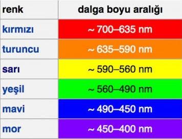 renklerin-dalga-boyu-ve-sıcaklık-ilişkisi_1270160.jpg